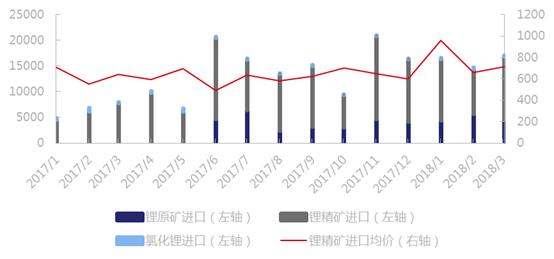 2018年Q1中国锂原料库存增量1.6万吨 进口锂原料4.85万吨