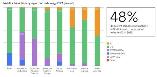 5G杀手锏业务在哪?部分厂商押宝VR、AR