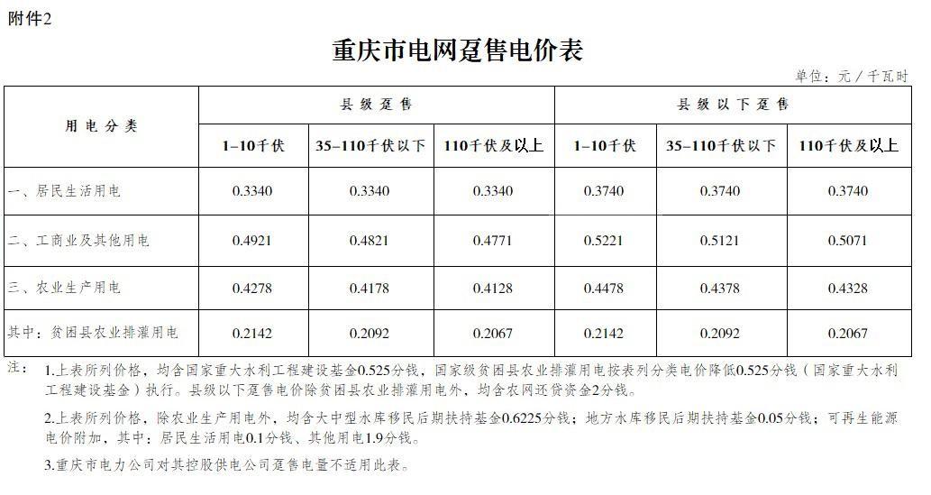 重庆再降电价:一般工商业用电降1.74分/千瓦时