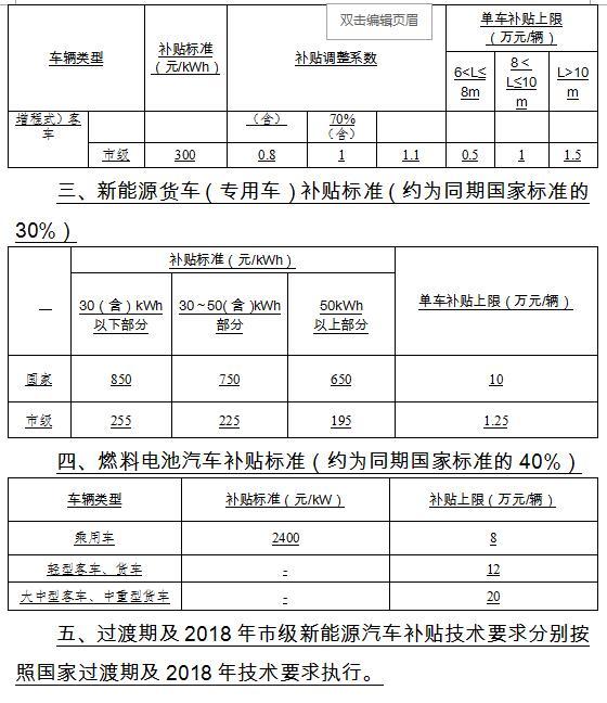 重庆发布2018年新能源汽车财政补贴政策 地补最高不超过中央的50%