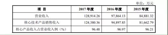 苹果/华为/OPPO光学材料供应商斯迪克再次IPO