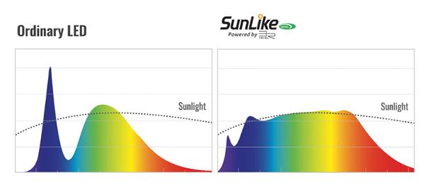 首尔半导体创新LED SunLike技术进入家用市场