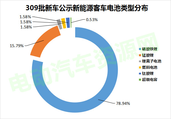 309批新车公示新能源客车配套分析 宁德时代/北京国能/微宏动力排前列