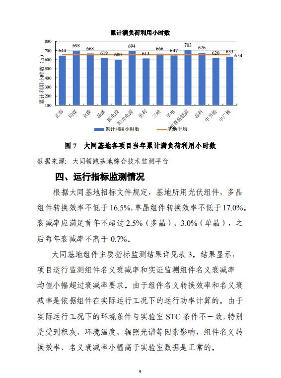 大同一期光伏发电应用领跑基地运行监测月报(2018年5月)
