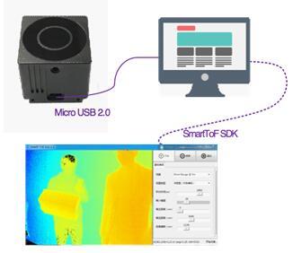 数迹智能发布基于EPC660的QVGA 3D相机