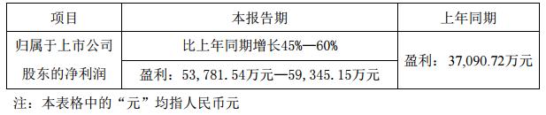 利亚德上半年净利预增45%-60%