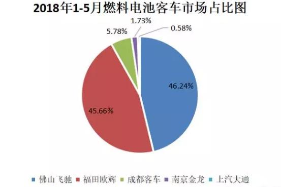 氢燃料电池汽车在中国已是星星之火,会成燎原之势吗?