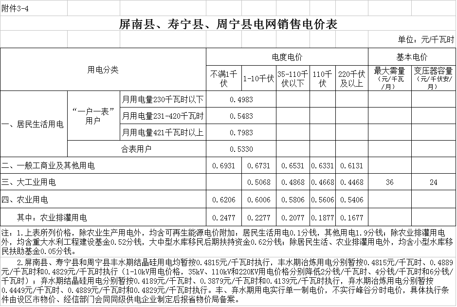 福建再次调整一般工商业电价