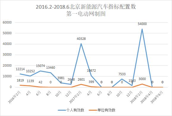 北京新能源汽车指标申请突破28万人,创历史新高