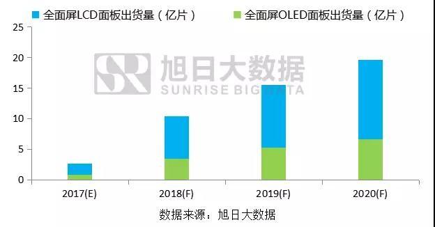 长信科技上半年净利预增16.83%-33.52% 全面屏模组产能充分释放