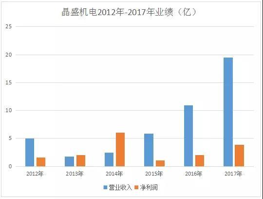 晶盛机电:深耕蓝宝石业务 提升市场核心竞争力