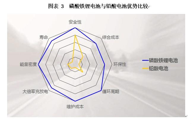 叉车锂电化进程加快,国轩高科领跑市场