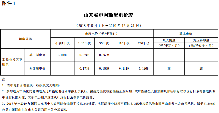山东再降电价:单一制、两部制电价分别降1.9分、0.34分
