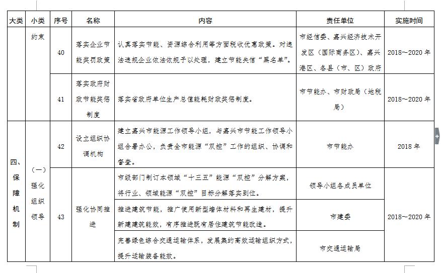 """浙江省嘉兴市印发能源""""双控""""三年攻坚行动(2018~2020年)"""