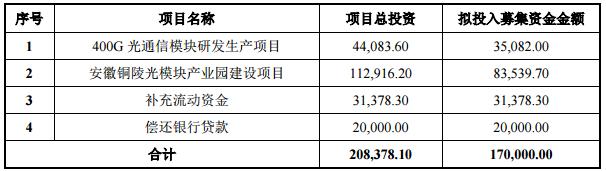 中际旭创拟募资17亿元用于400G光通信模块研发生产