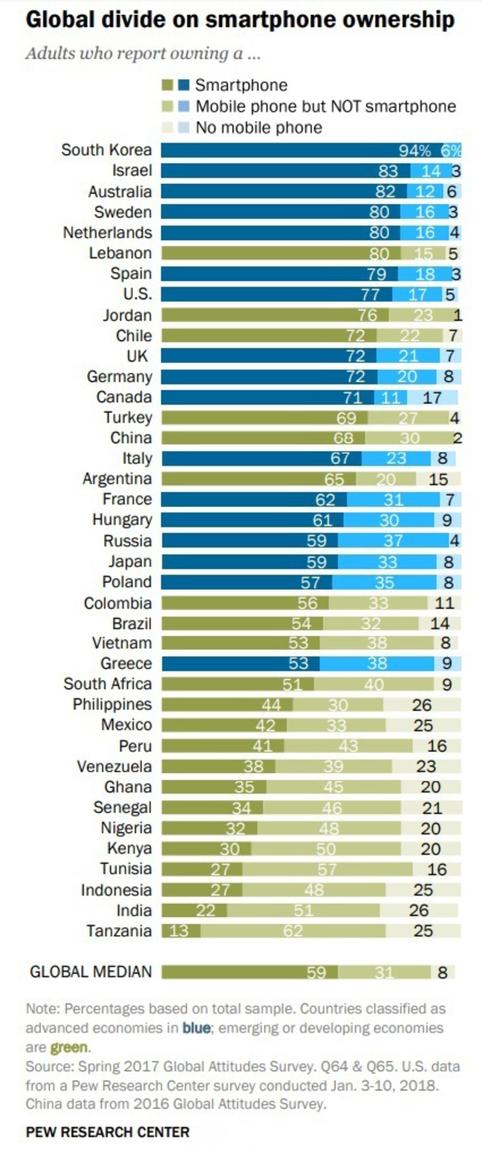 智能手机普及度韩国第一 中国居中游水平但保有量最高