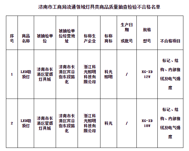 济南市工商局:2个批次灯具类商品质量不合格