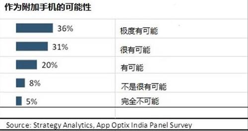 三分之一的印度手机用户将考虑4G功能手机