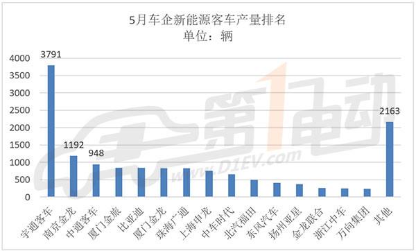 中国新能源客车5月产出1.49万辆,宇通/南京金龙/中通客车包揽前三