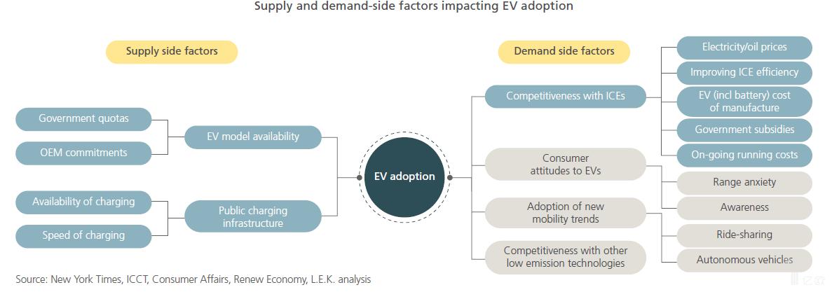 实现电动汽车大规模推广,关键因素有哪些?