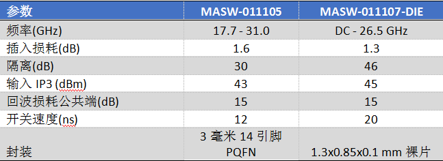 MACOM携多款射频技术产品组合亮相IMS2018
