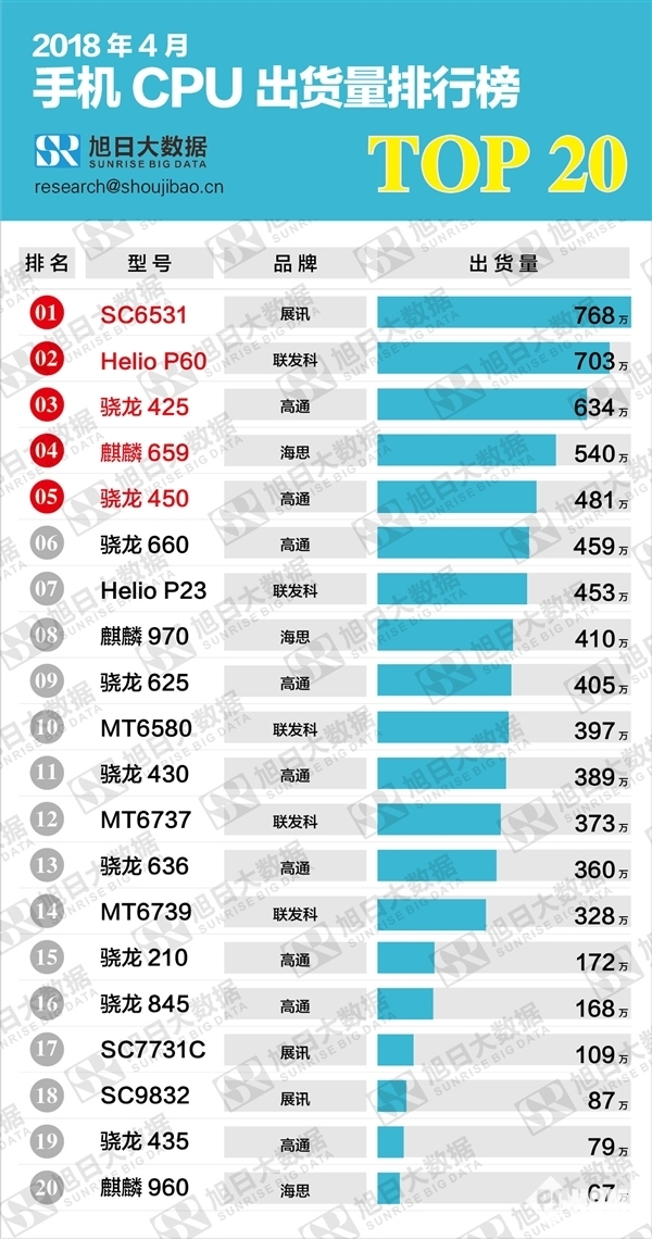 手机CPU出货量排行榜出炉:骁龙845出货惨淡