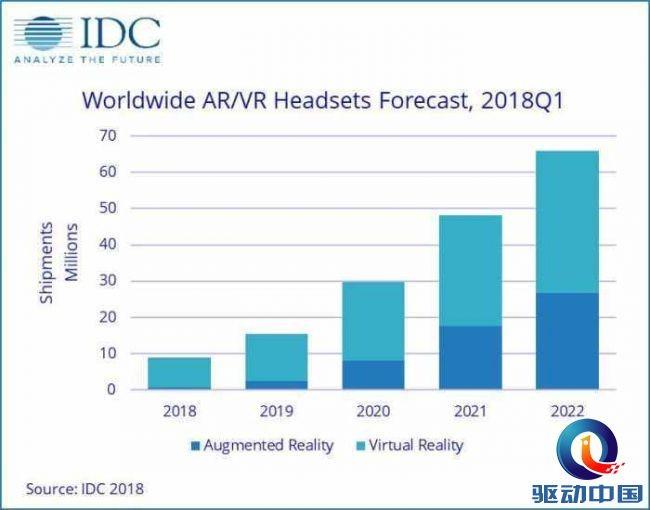 AR/VR未来市场趋势如何?