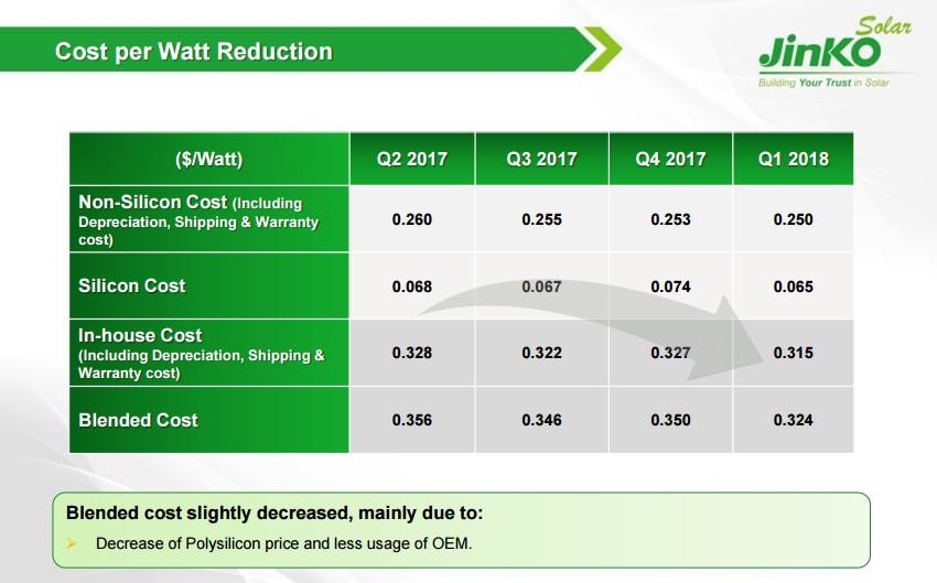 晶科财报出炉:一季度出货2GW 毛利率有较大回升 海外优势尽显 !