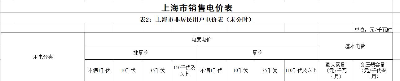 上海:工商业及其他用电价格平均每千瓦时降低0.77分