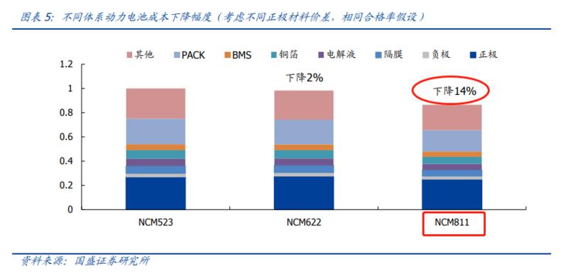 200亿市场规模,关于高镍三元正极电池的投资要点和技术干货!