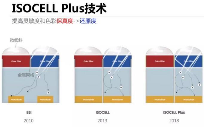 三星CMOS传感器放大招 ISOCELL Plus打造更强大拍照性能