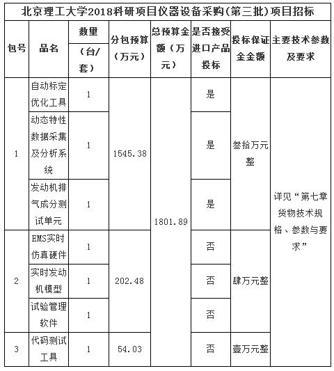 """北京理工大学1800万科研仪器采购大单""""花落谁家"""""""