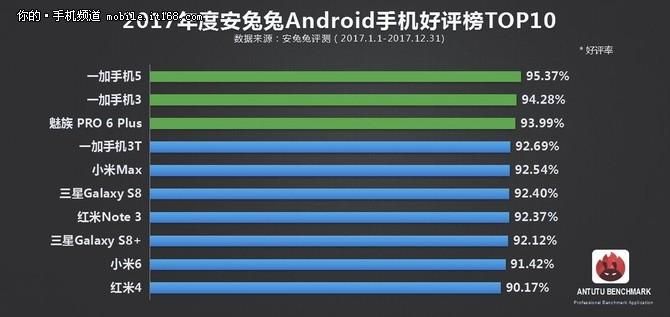 安兔兔智能手机历年榜单回顾