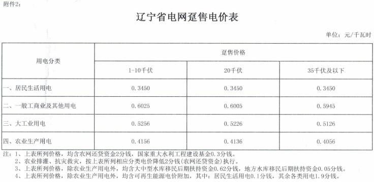 辽宁再降电价:销售电价、输配电价同降1.85分/千瓦时
