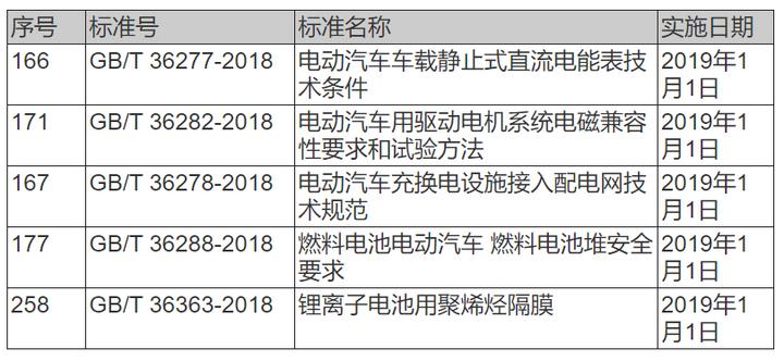 6月新政汇总 | 32项新能源汽车行业政策+5项技术标准