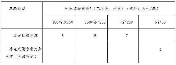 上海闵行区开展2018年度新能源车补贴申报工作