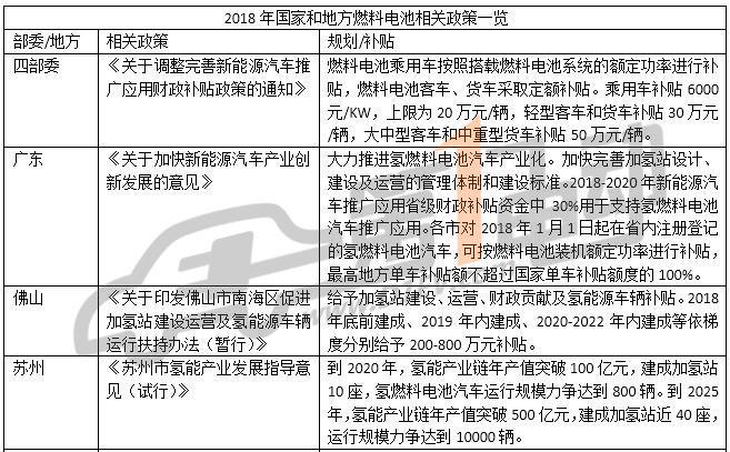 10省市燃料电池政策对比:广东佛山补贴力度最大