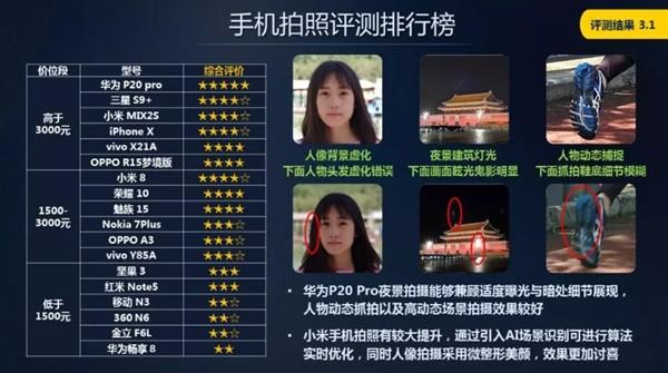 中国移动手机评测公布 华为小米坚果成绩亮眼