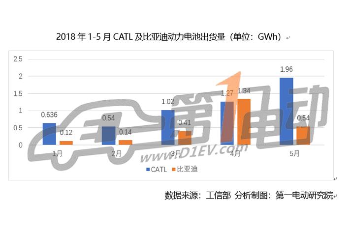 5月动力电池装机量4.4GWh,宁德时代加速领跑