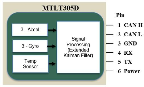 ACEINNA推出新型MTLT305D高性能动态倾角传感器模块