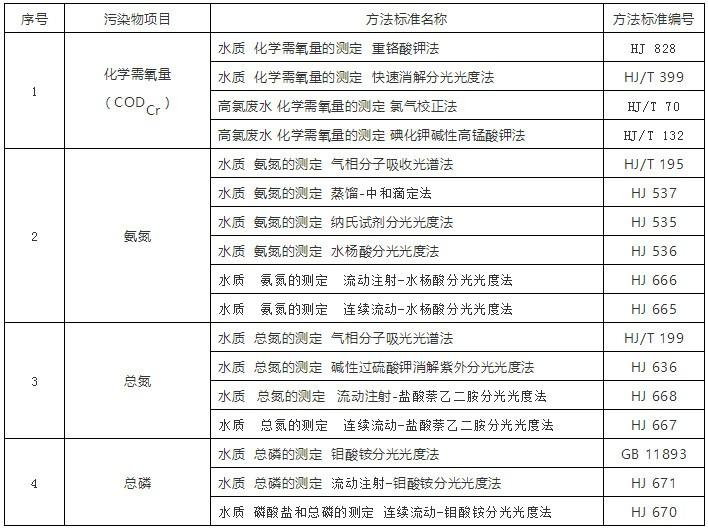 浙江提高污水排放标准 分光光度分析法来助力
