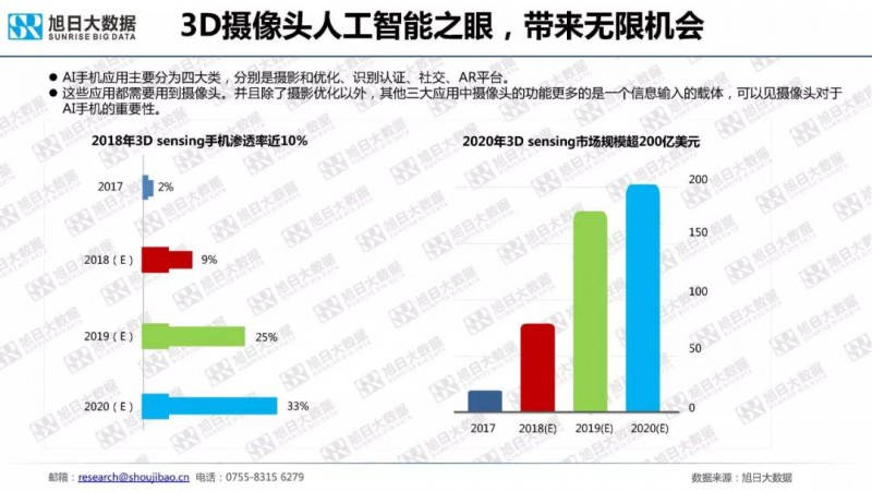 2018年手机摄像头模组市场调研报告