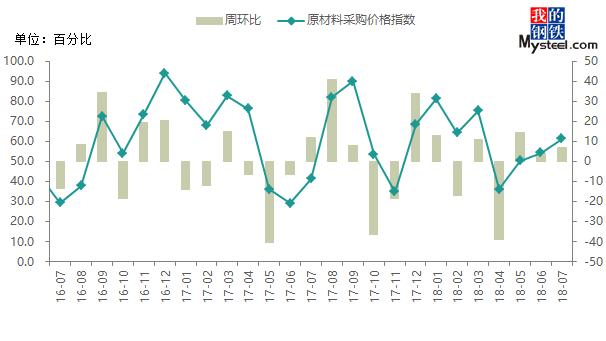Mysteel: 6月中国钢铁行业PMI小幅回落 终值48.4%