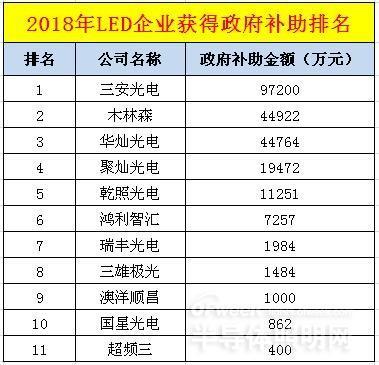 2018上半年LED行业补贴排名:谁是补贴之王?