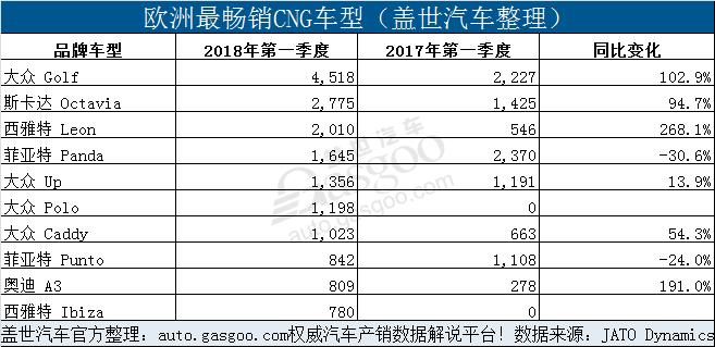 新排放法规实施在即 CNG汽车销量或将上升