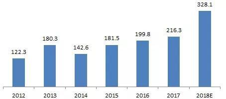 预测 | 2018年全球固定式燃料电池的出货量将超过300MW