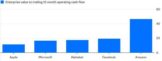 苹果、亚马逊市值差距缩小,谁能最先达到万亿美元