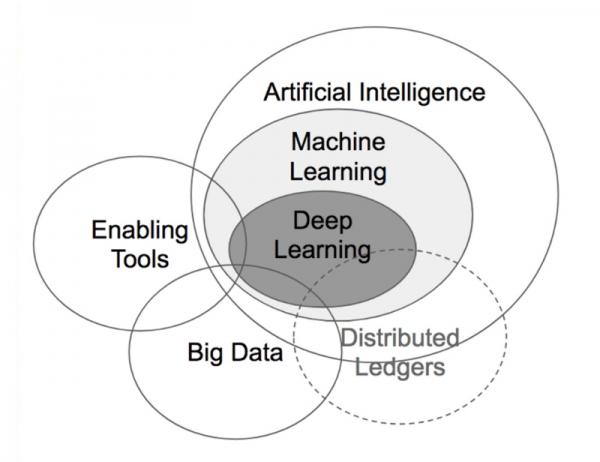 """人工智能如何让城市变得更""""聪明"""""""