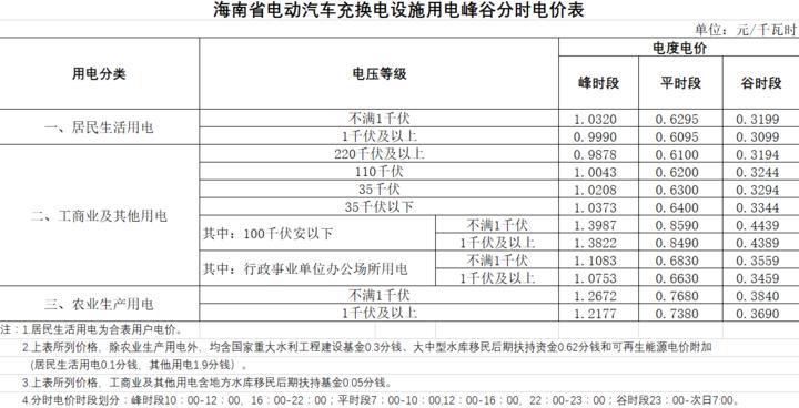 海南琼海:电动汽车充换电价格最高0.75元/千瓦时
