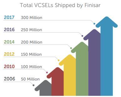 菲尼萨VCSEL出货量破3亿 新工厂落成产能再接力